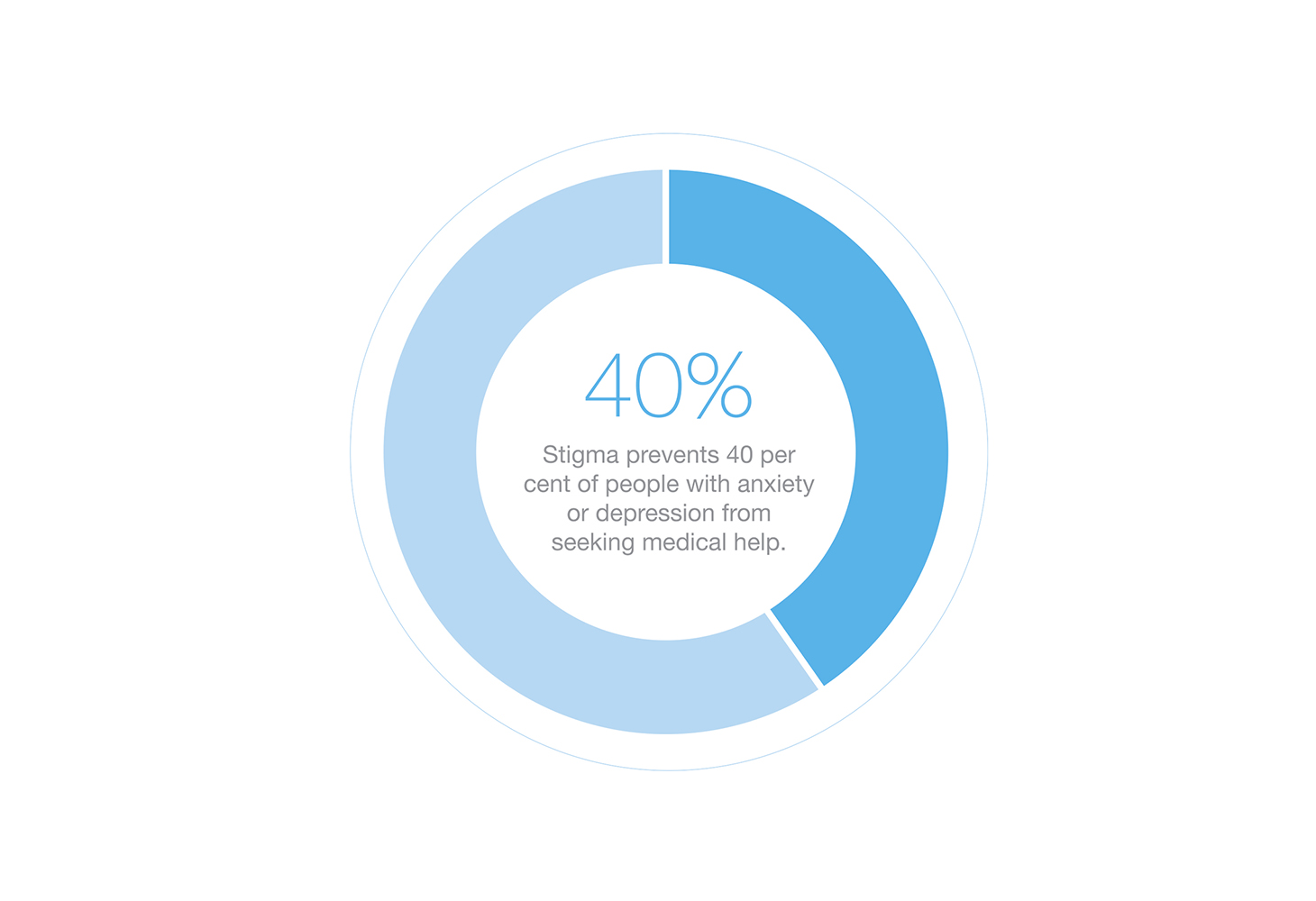 Graphic about stigma preventing 40 percent of people with anxiety or depression from seeking medical help.