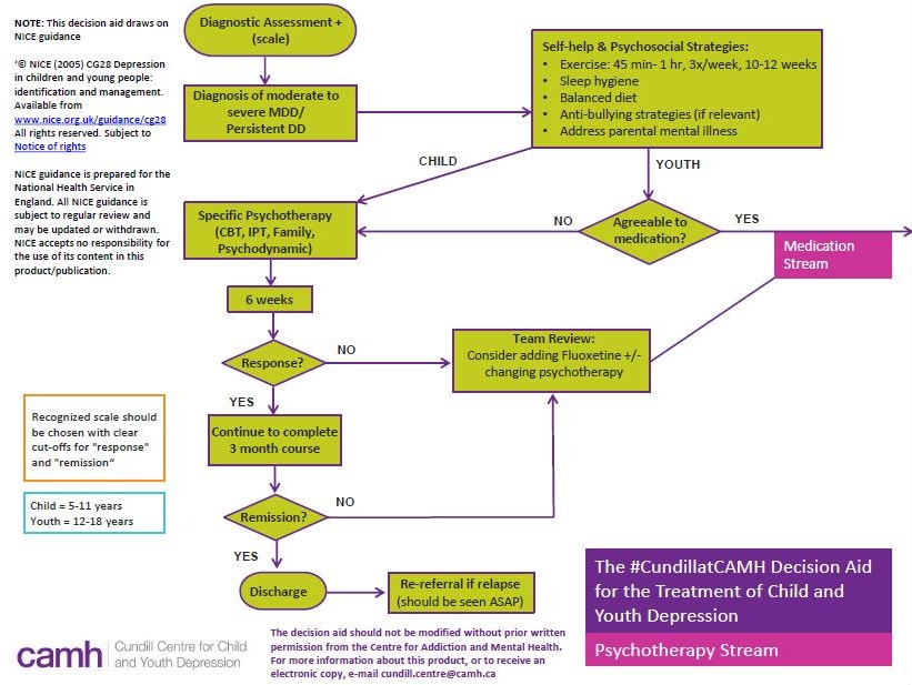 The #Cundill Centre's Decision Aid for the Treatment of Child and Youth Depression