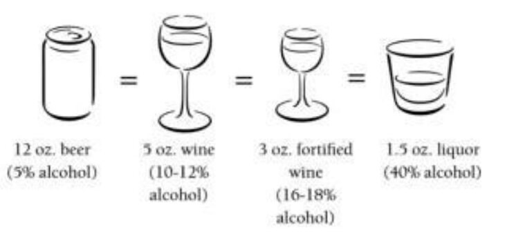 A standard drink is equivalent to 12 ounces of 5% alcohol beer,  5 ounces of 7-10% alcohol wine, 3 ounces of 16-18% alcohol fortified wine and 1.5 ounces of 40% alcohol liquor.