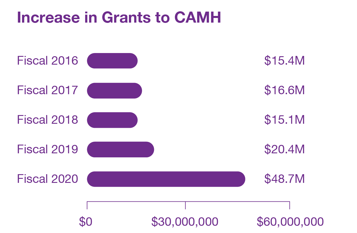 Grants to CAMH