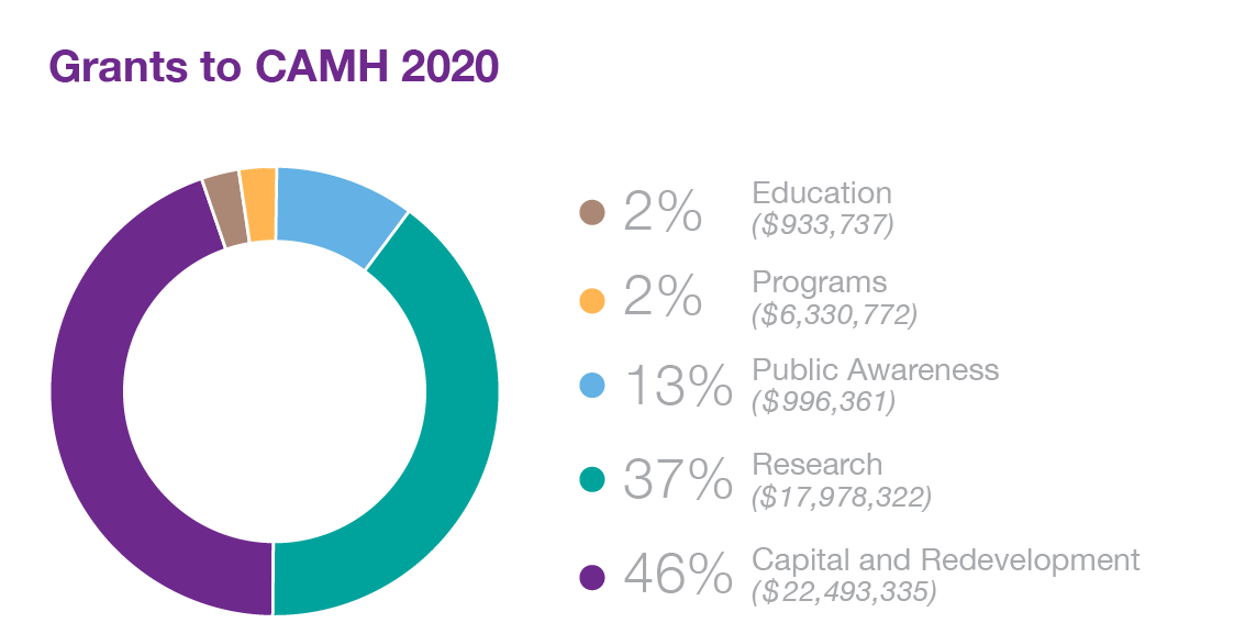 Grants to CAMH 2020